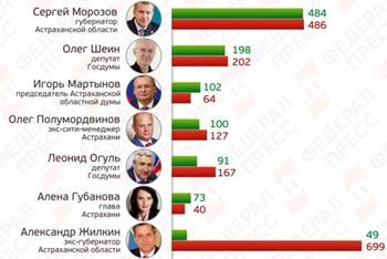 Морозов, Шеин, Мартынов: о рейтинге политактивности астраханских VIP-персон