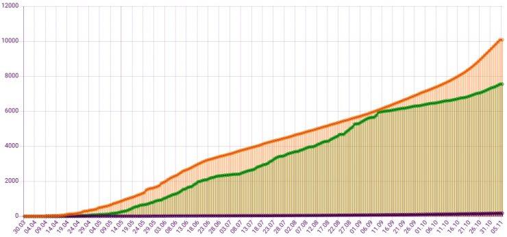 Обновлена статистика по заболевшим коронавирусом в Астрахани