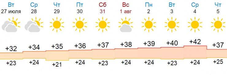 Все жарче и жарче: стала известна погода в Астрахани в последних числах июля