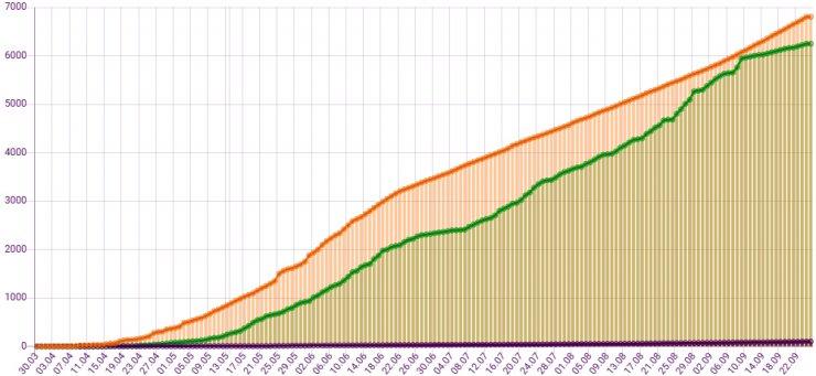 Динамика заражений коронавирусом в Астраханской области неуклонно растет